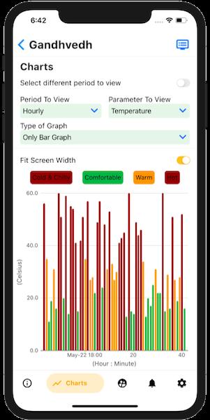Chart_Mobile