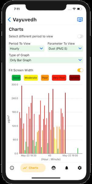 Chart_Mobile_VV