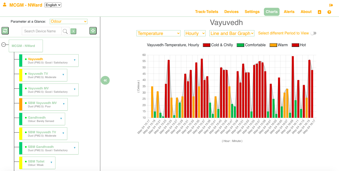 Chart_Web_Vayuvedh